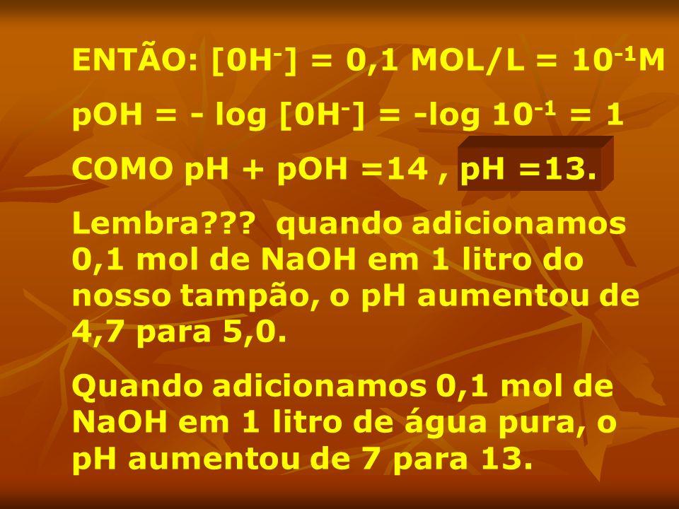 ENTÃO: [0H-] = 0,1 MOL/L = 10-1M pOH = - log [0H-] = -log 10-1 = 1. COMO pH + pOH =14 , pH =13.